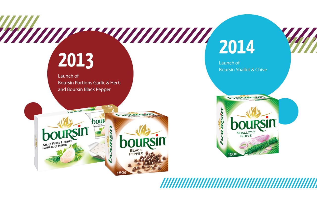 2013/2014: Launch of Boursin Portions Garlic and Herb and Boursin Black Pepper and Boursin Shallot and Chive