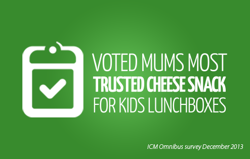 Voted mums most trusted cheese snack for kids lunchboxes - ICM Omnibus survey December 2013