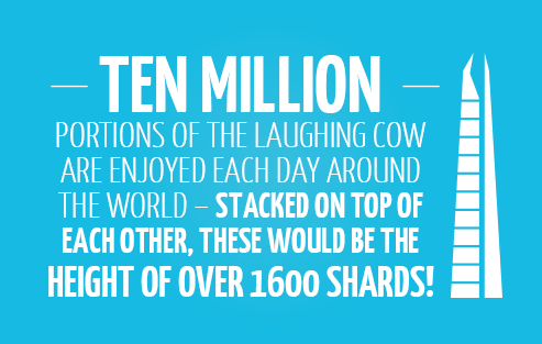 Ten million portions of The Laughing Cow are enjoyed each day around the world – stacked on top of each other, these would be the height of over 1600 Shards!