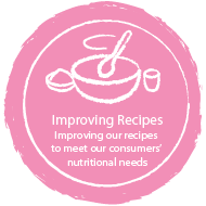 Improving Recipes Improving our recipes to meet our consumers' nutritional needs